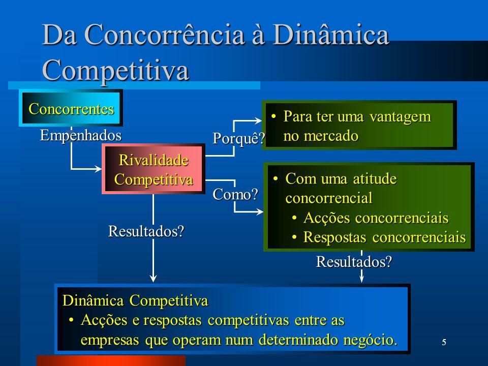6 Efeitos da Rivalidade Concorrencial na Estratégia da Empresa O Sucesso duma estratégia é determinado por: O Sucesso duma estratégia é determinado por: – Acções competitivas iniciais –Capacidade de antecipação às respostas dos seus concorrentes –Capacidade de antecipação e resposta às acções iniciais dos concorrentes Rivalidade Competitiva Rivalidade Competitiva –Afecta todas as estratégias empresariais –A sua maior influência é ao nível do negócio e das respectivas estratégias