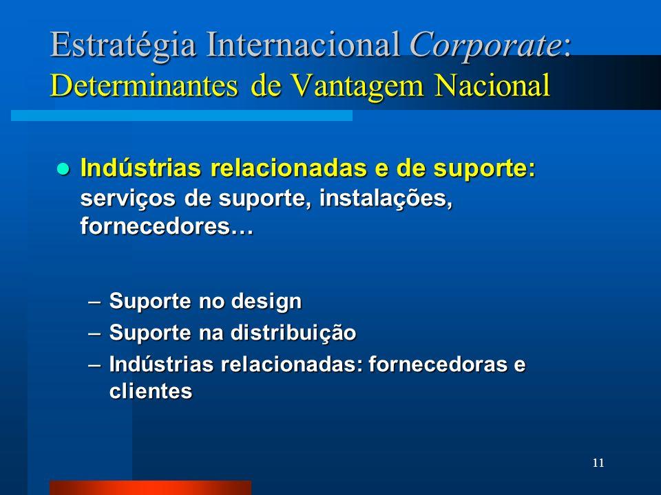 11 Estratégia Internacional Corporate: Determinantes de Vantagem Nacional Indústrias relacionadas e de suporte: serviços de suporte, instalações, forn