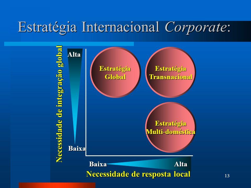 13 Estratégia Internacional Corporate: Necessidade de resposta local Necessidade de integração global Baixa Alta BaixaAlta EstratégiaGlobal Estratégia