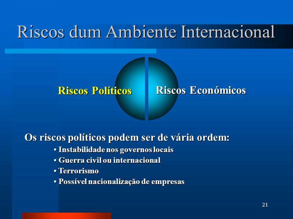 21 Riscos dum Ambiente Internacional Riscos Económicos Os riscos políticos podem ser de vária ordem: Instabilidade nos governos locais Instabilidade n