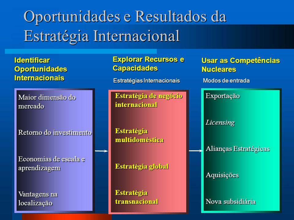 3 ExportaçãoLicensing Alianças Estratégicas Aquisições Nova subsidiária Estratégia de negócio internacional Estratégia multidoméstica Estratégia globa