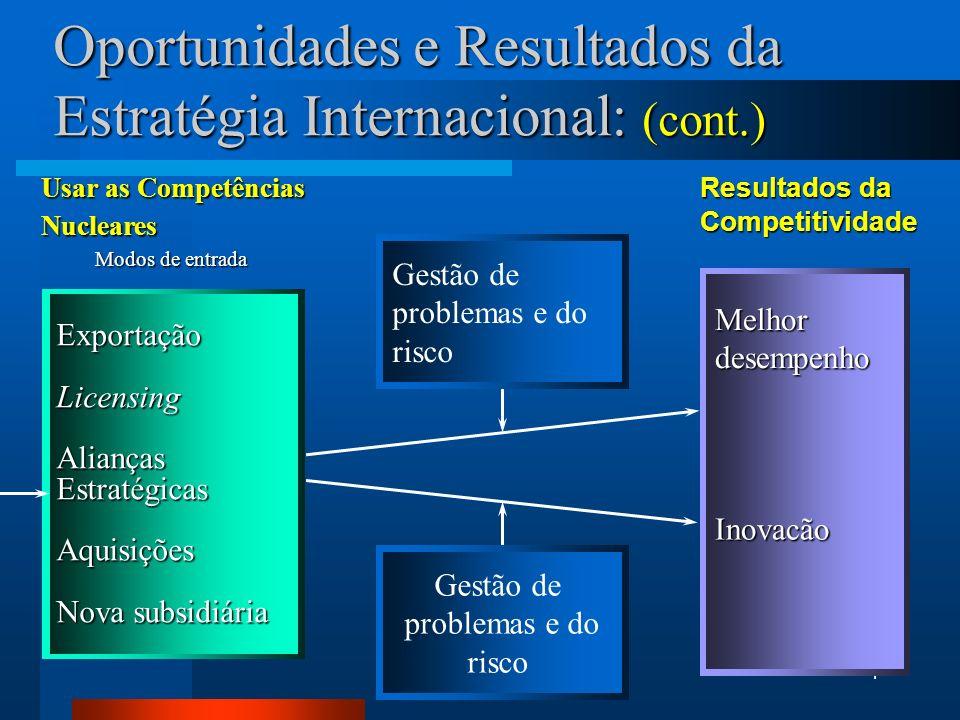 4 Melhor desempenho Inovacão Oportunidades e Resultados da Estratégia Internacional: (cont.) ExportaçãoLicensing Alianças Estratégicas Aquisições Nova