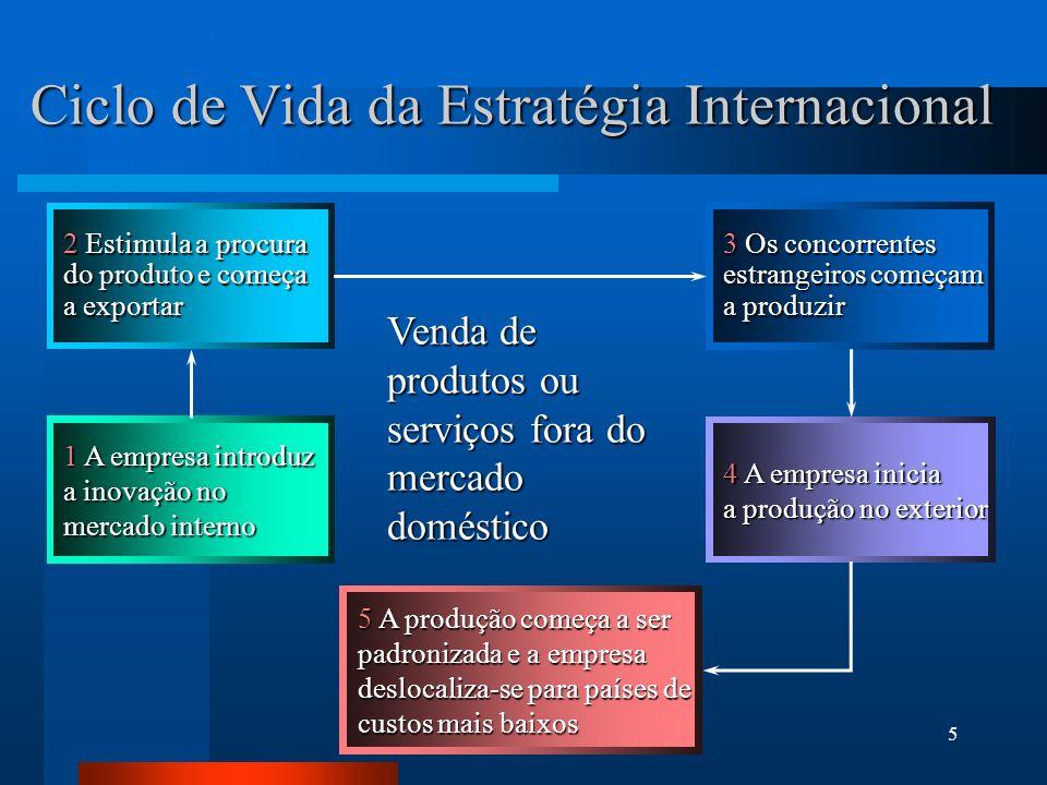 5 Ciclo de Vida da Estratégia Internacional 5 A produção começa a ser padronizada e a empresa deslocaliza-se para países de custos mais baixos 2 Estim