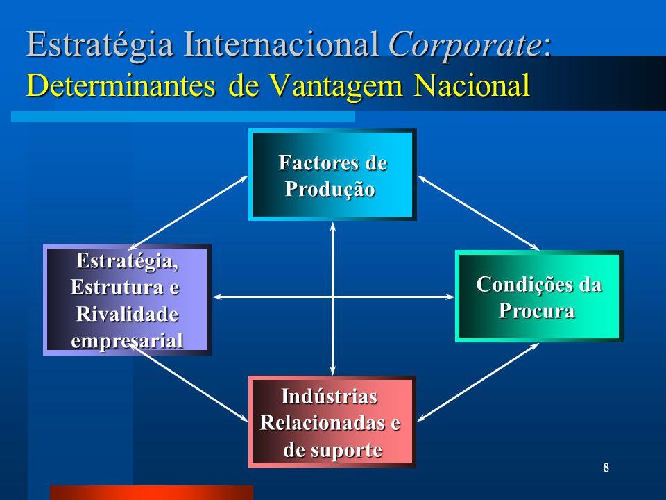 8 Estratégia Internacional Corporate: Determinantes de Vantagem Nacional Factores de Produção Indústrias Relacionadas e de suporte Condições da Procur
