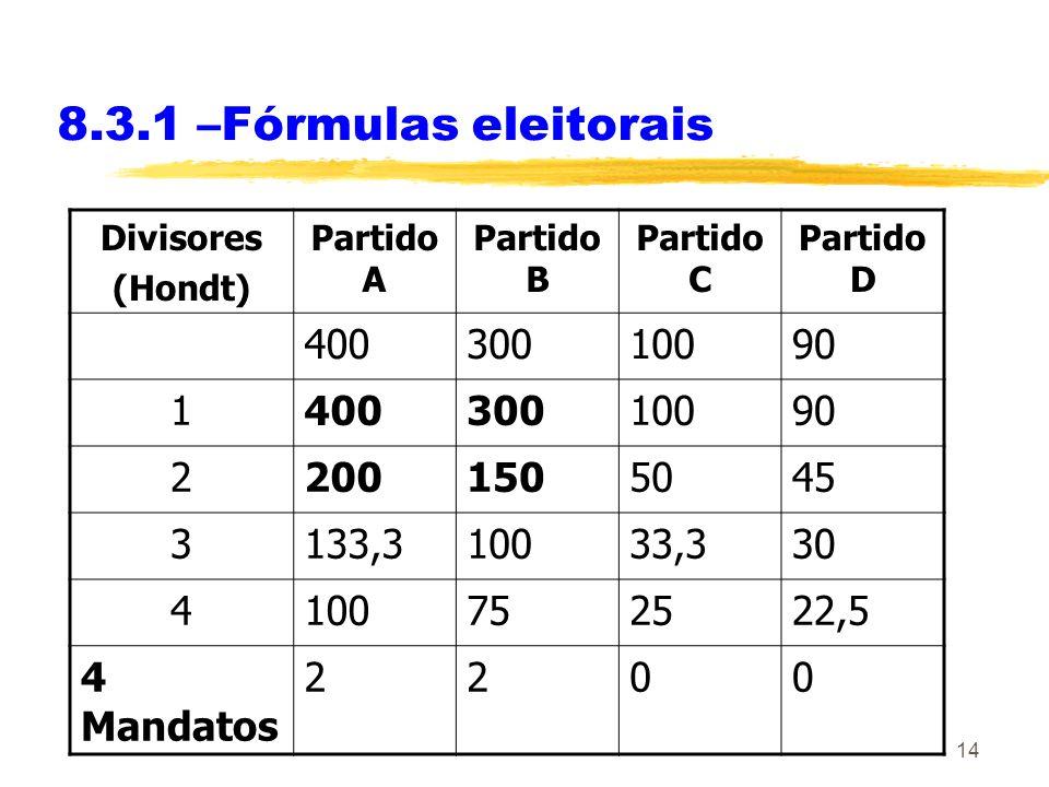 14 8.3.1 –Fórmulas eleitorais Divisores (Hondt) Partido A Partido B Partido C Partido D 40030010090 140030010090 22001505045 3133,310033,330 410075252