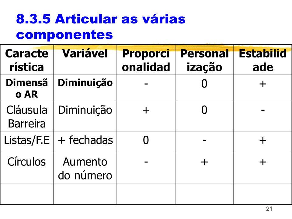 21 8.3.5 Articular as várias componentes Caracte rística VariávelProporci onalidad Personal ização Estabilid ade Dimensã o AR Diminuição -0+ Cláusula