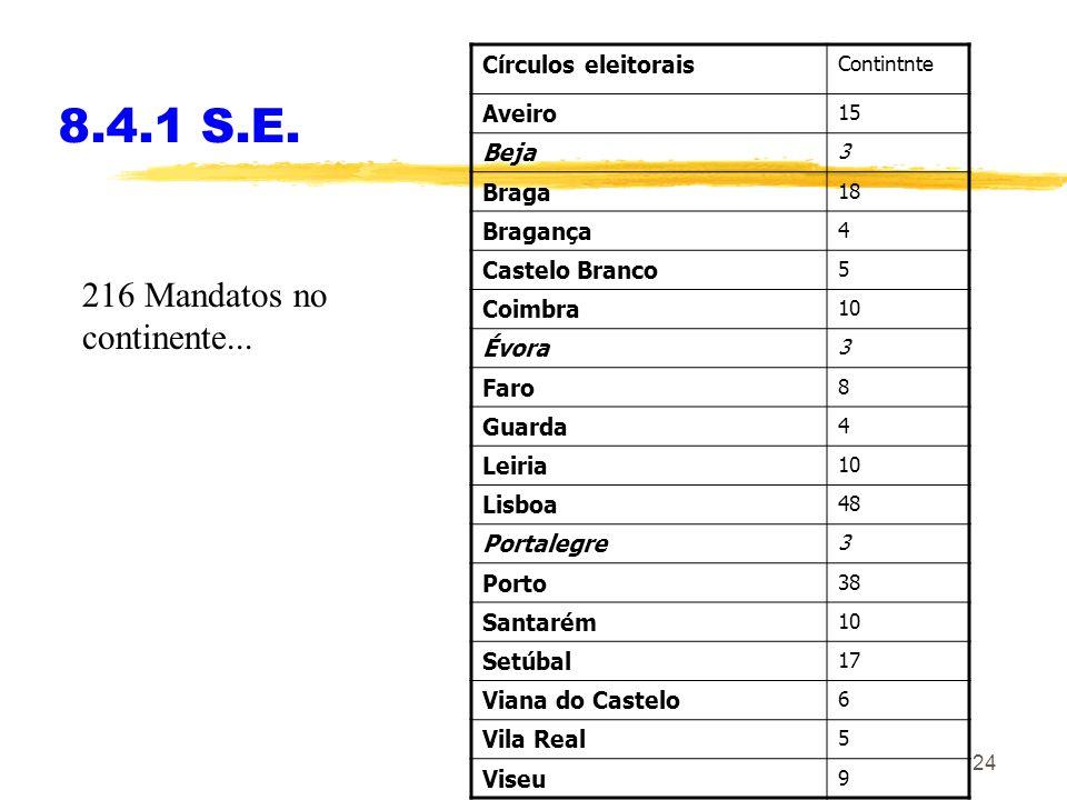 24 8.4.1 S.E. Círculos eleitorais Contintnte Aveiro 15 Beja 3 Braga 18 Bragança 4 Castelo Branco 5 Coimbra 10 Évora 3 Faro 8 Guarda 4 Leiria 10 Lisboa