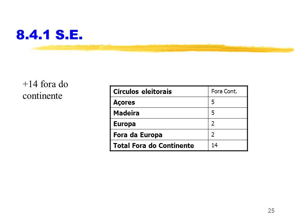 25 8.4.1 S.E. Círculos eleitorais Fora Cont. Açores 5 Madeira 5 Europa 2 Fora da Europa 2 Total Fora do Continente 14 +14 fora do continente