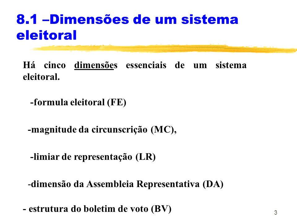 3 Há cinco dimensões essenciais de um sistema eleitoral. 8.1 –Dimensões de um sistema eleitoral -formula eleitoral (FE) -magnitude da circunscrição (M