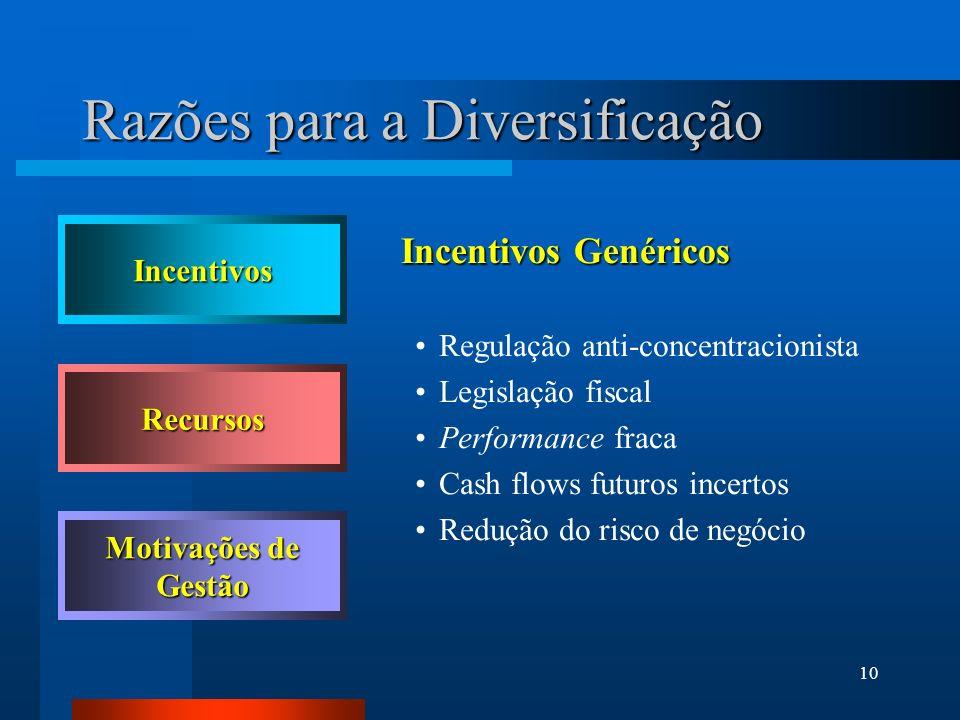 10 Incentivos Genéricos Regulação anti-concentracionista Legislação fiscal Performance fraca Cash flows futuros incertos Redução do risco de negócio I