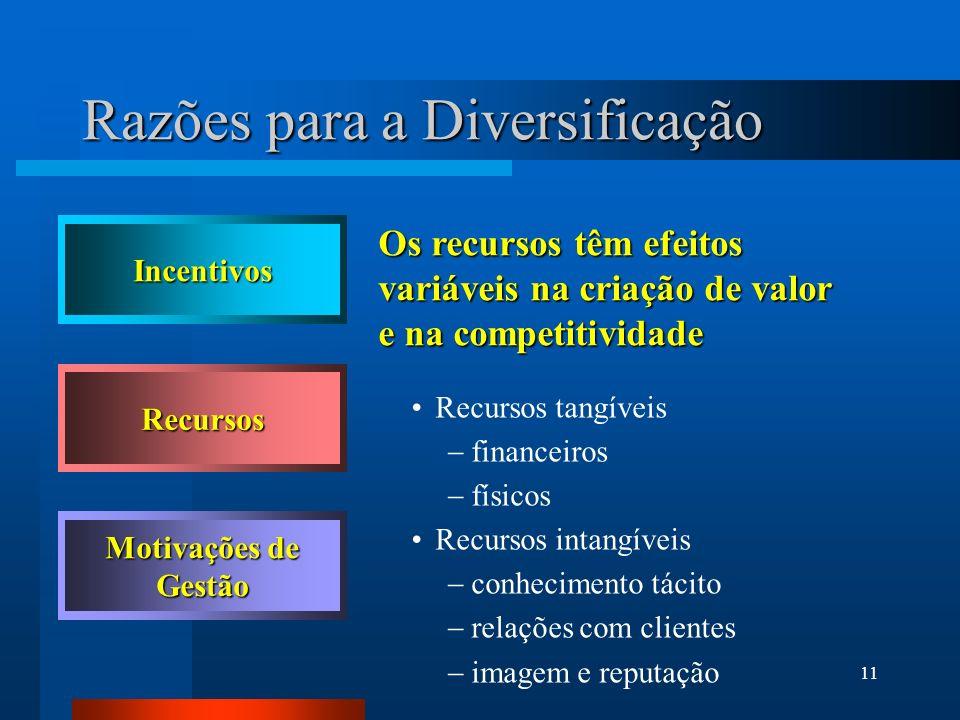 11 Os recursos têm efeitos variáveis na criação de valor e na competitividade Recursos tangíveis financeiros físicos Recursos intangíveis conhecimento
