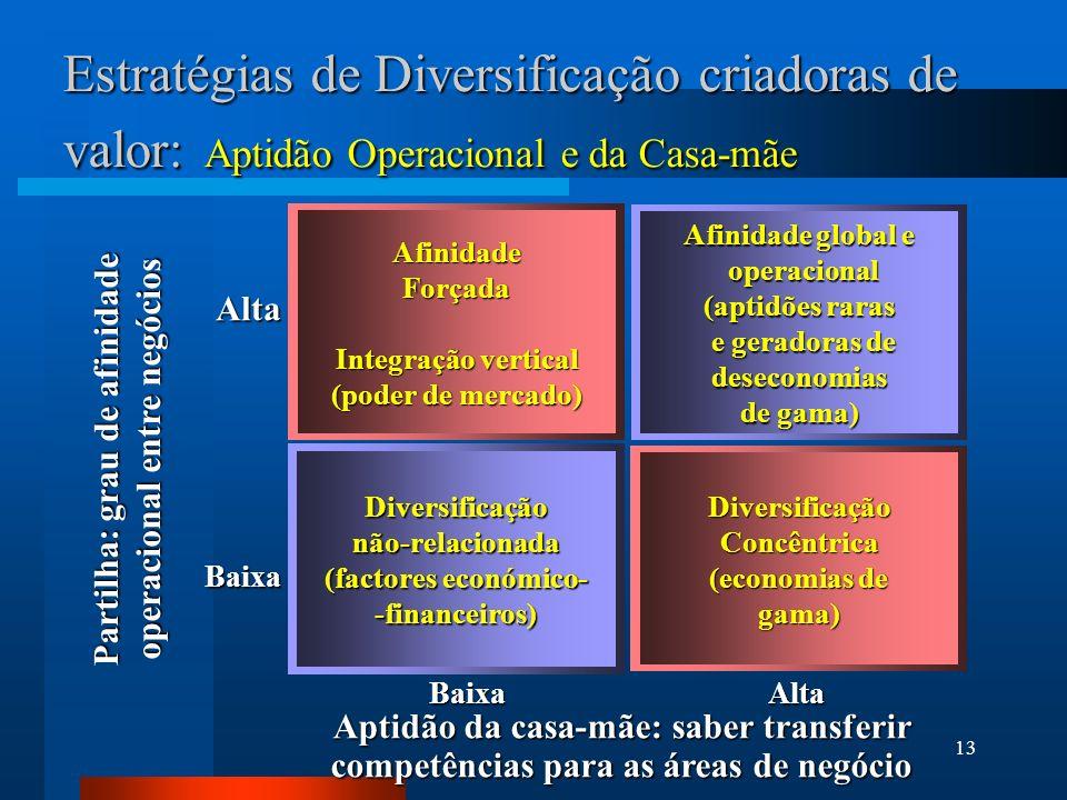13 Estratégias de Diversificação criadoras de valor: Aptidão Operacional e da Casa-mãe AfinidadeForçada Integração vertical (poder de mercado) Diversi