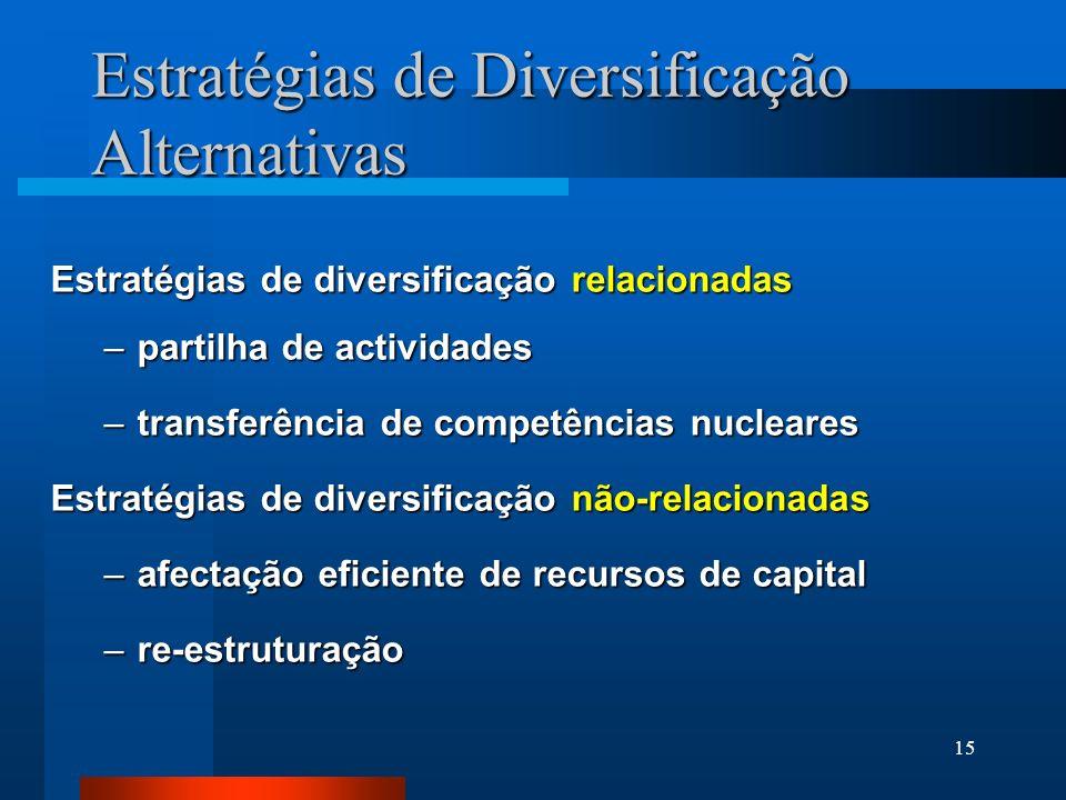 15 Estratégias de Diversificação Alternativas Estratégias de diversificação relacionadas –partilha de actividades –transferência de competências nucle