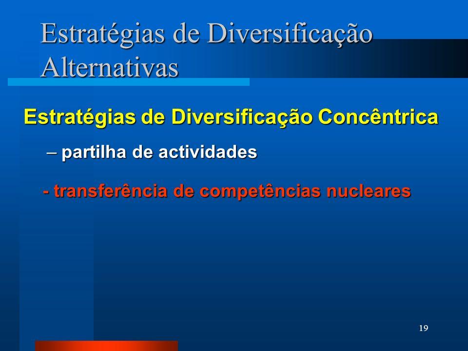 19 Estratégias de Diversificação Concêntrica –partilha de actividades - transferência de competências nucleares Estratégias de Diversificação Alternat