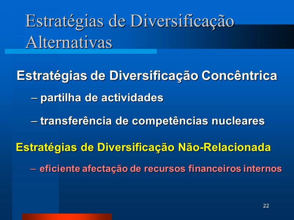 22 Estratégias de Diversificação Concêntrica –partilha de actividades –transferência de competências nucleares Estratégias de Diversificação Alternati