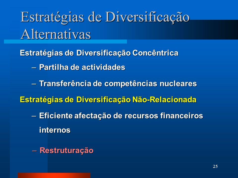 25 Estratégias de Diversificação Concêntrica –Partilha de actividades –Transferência de competências nucleares Estratégias de Diversificação Não-Relac
