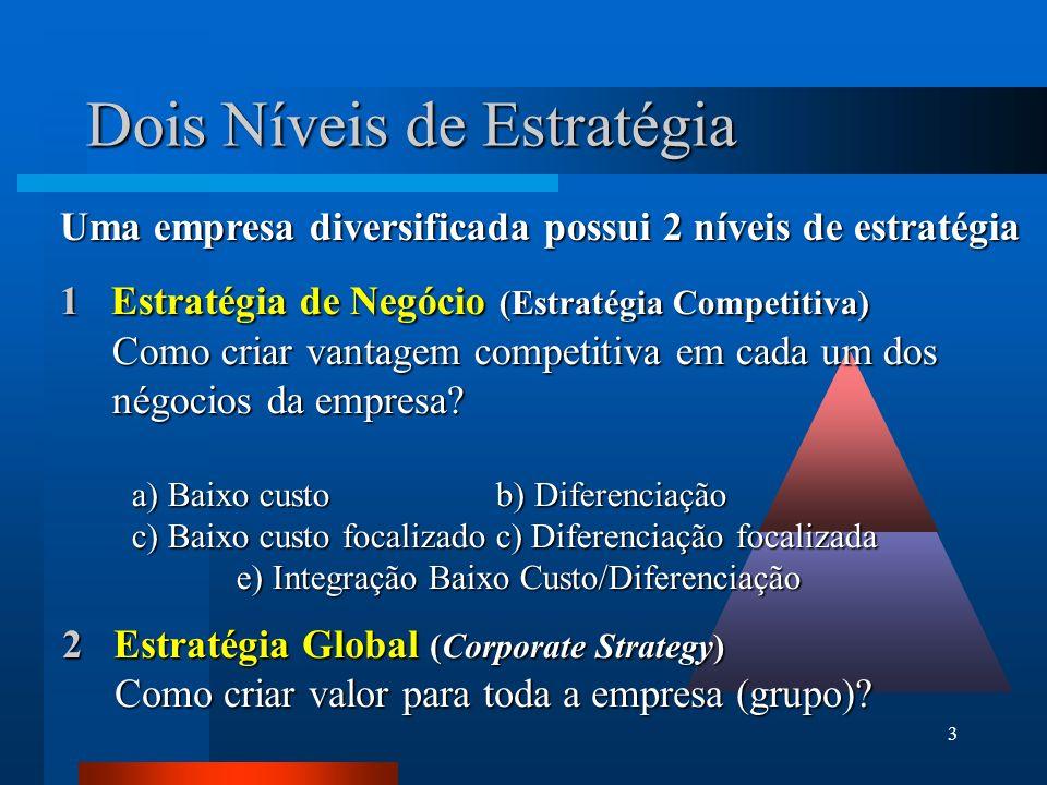 3 Dois Níveis de Estratégia Uma empresa diversificada possui 2 níveis de estratégia 1 Estratégia de Negócio (Estratégia Competitiva) Como criar vantag
