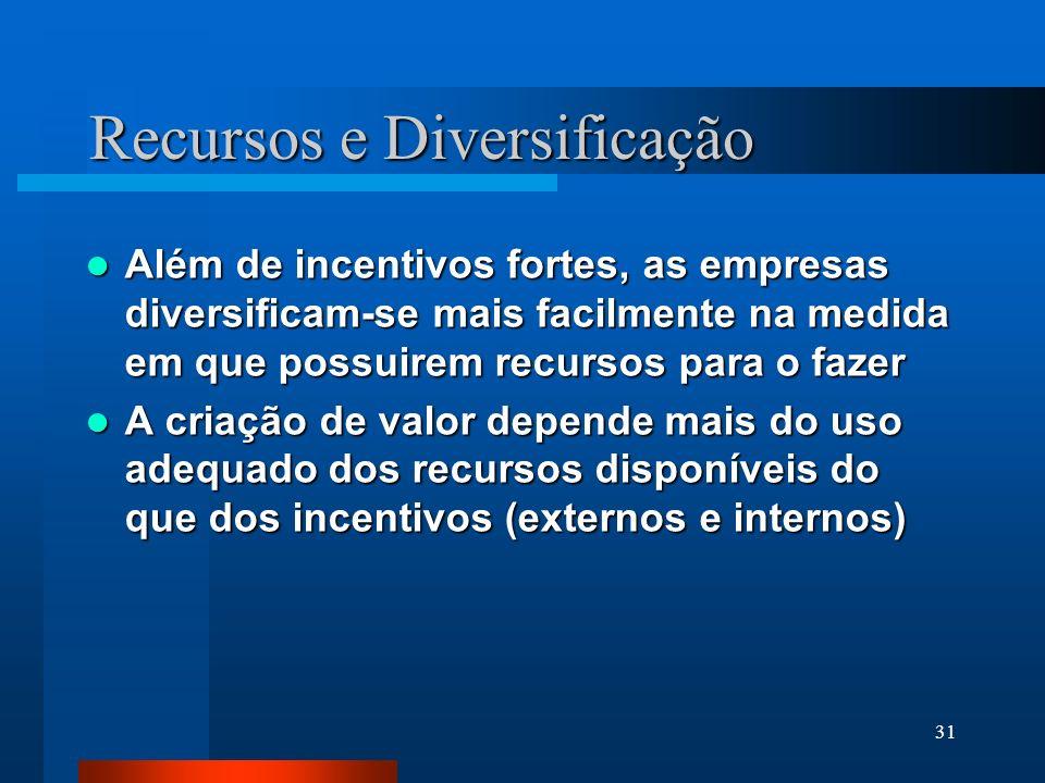 31 Recursos e Diversificação Além de incentivos fortes, as empresas diversificam-se mais facilmente na medida em que possuirem recursos para o fazer A