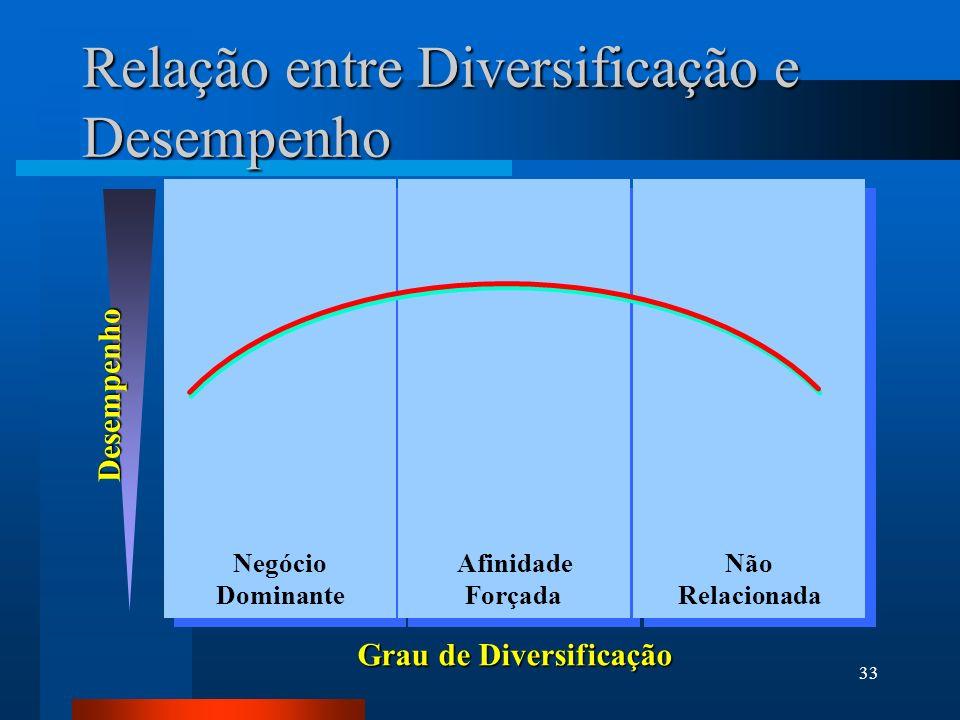 33 Relação entre Diversificação e Desempenho Desempenho Grau de Diversificação Negócio Dominante Não Relacionada Afinidade Forçada
