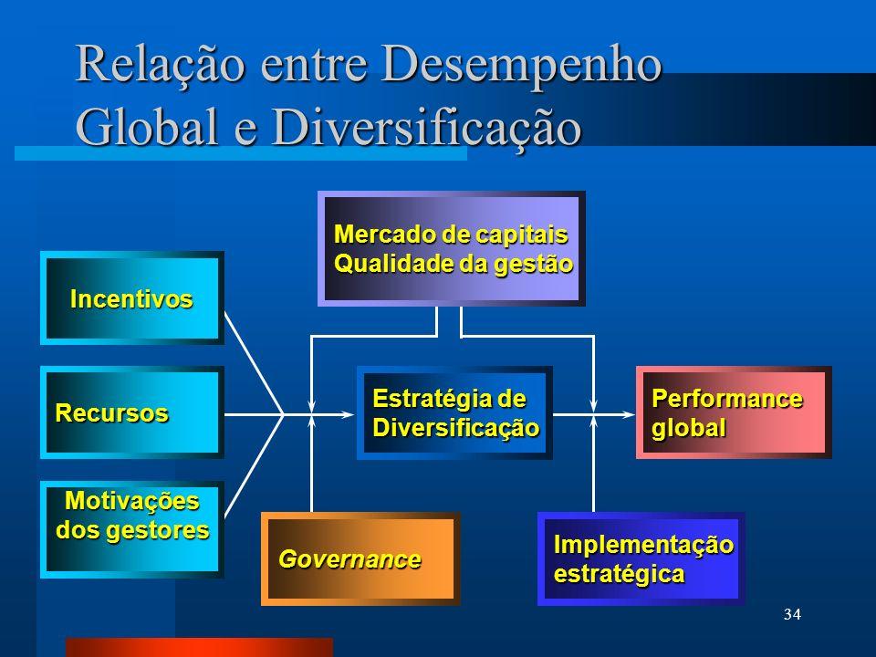 34 Relação entre Desempenho Global e Diversificação Incentivos Motivações dos gestores Recursos Estratégia de Diversificação Performanceglobal Governa