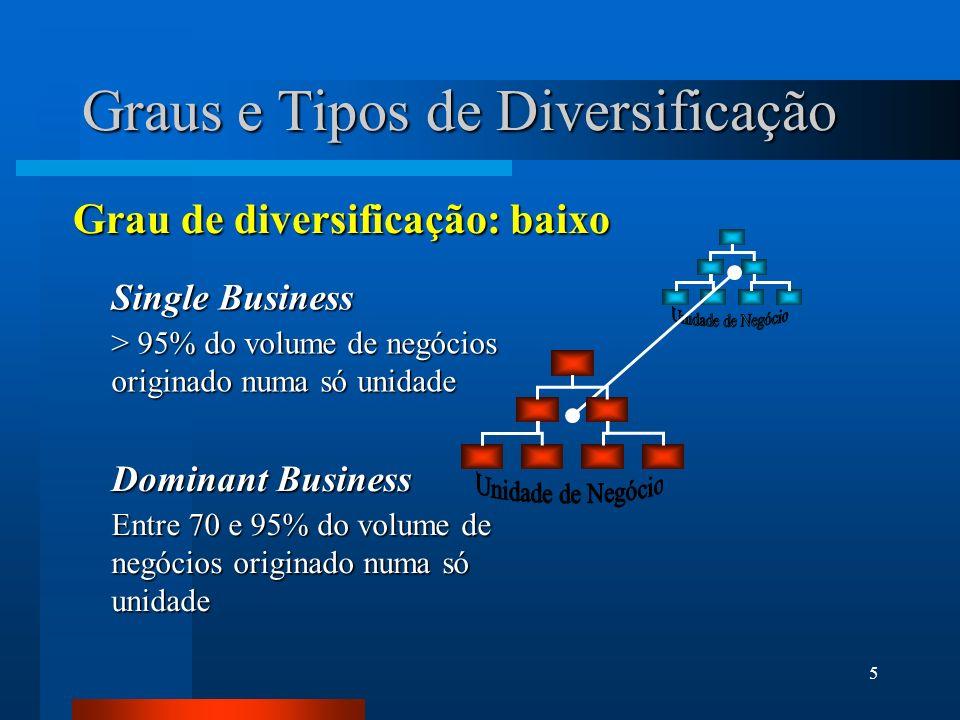 5 Graus e Tipos de Diversificação Grau de diversificação: baixo Single Business > 95% do volume de negócios originado numa só unidade Dominant Busines
