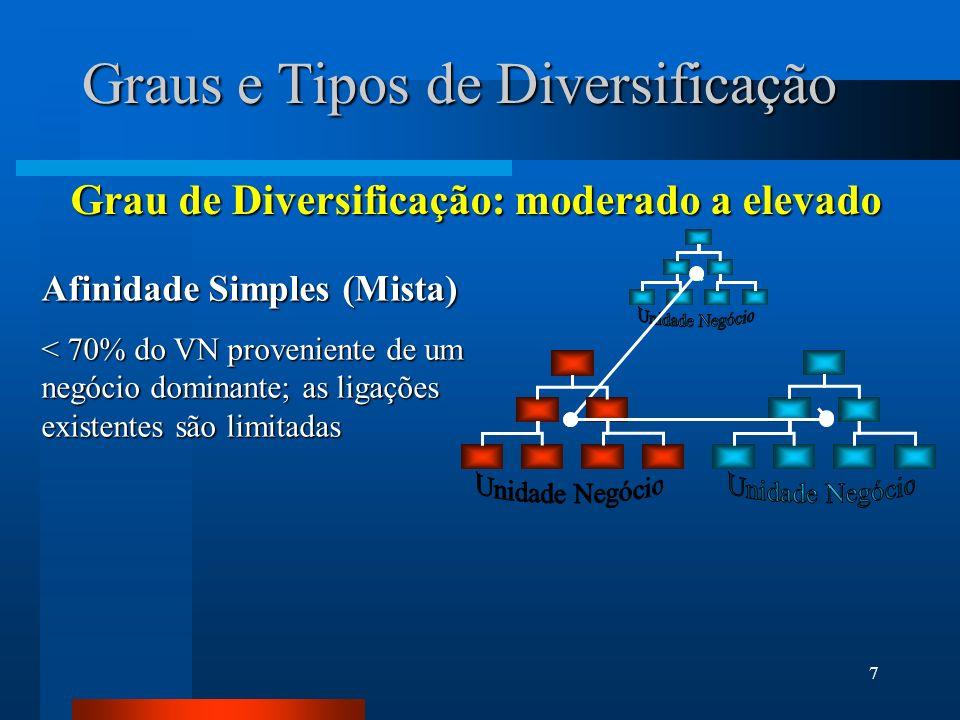 7 Afinidade Simples (Mista) < 70% do VN proveniente de um negócio dominante; as ligações existentes são limitadas Graus e Tipos de Diversificação Grau