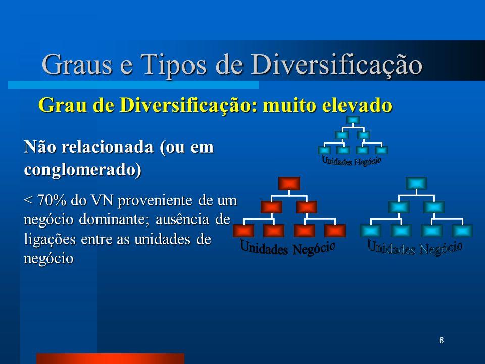 8 Graus e Tipos de Diversificação Não relacionada (ou em conglomerado) < 70% do VN proveniente de um negócio dominante; ausência de ligações entre as