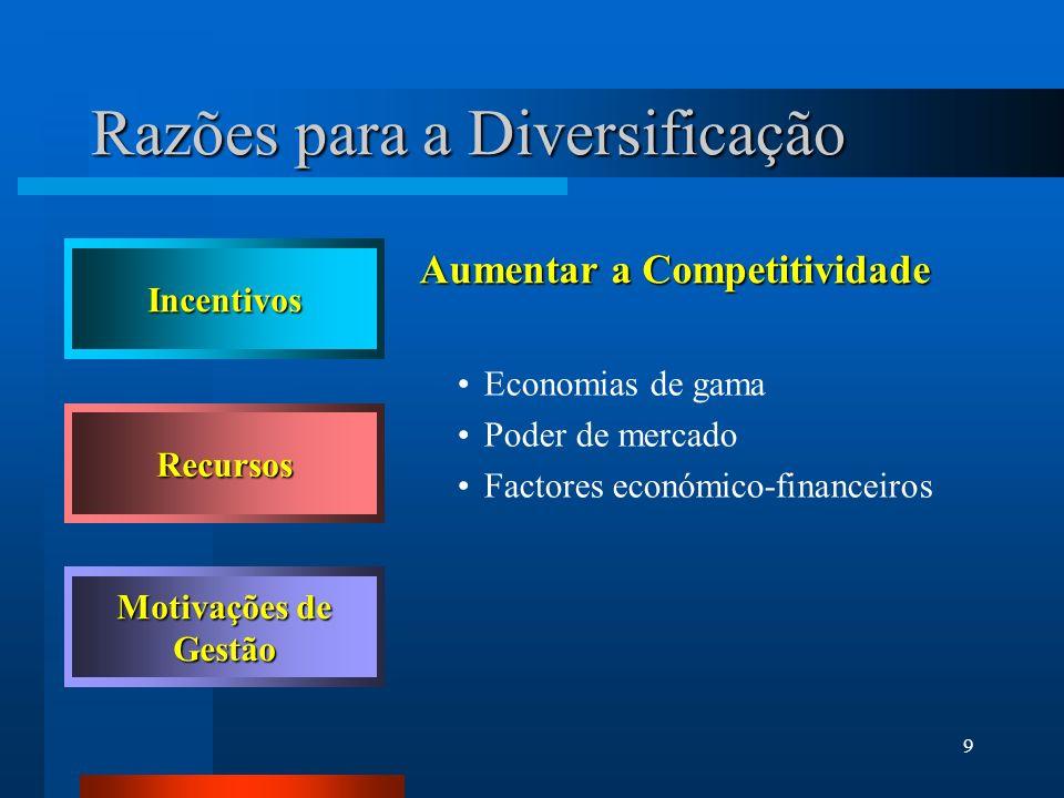 9 Razões para a Diversificação Aumentar a Competitividade Economias de gama Poder de mercado Factores económico-financeiros Incentivos Recursos Motiva