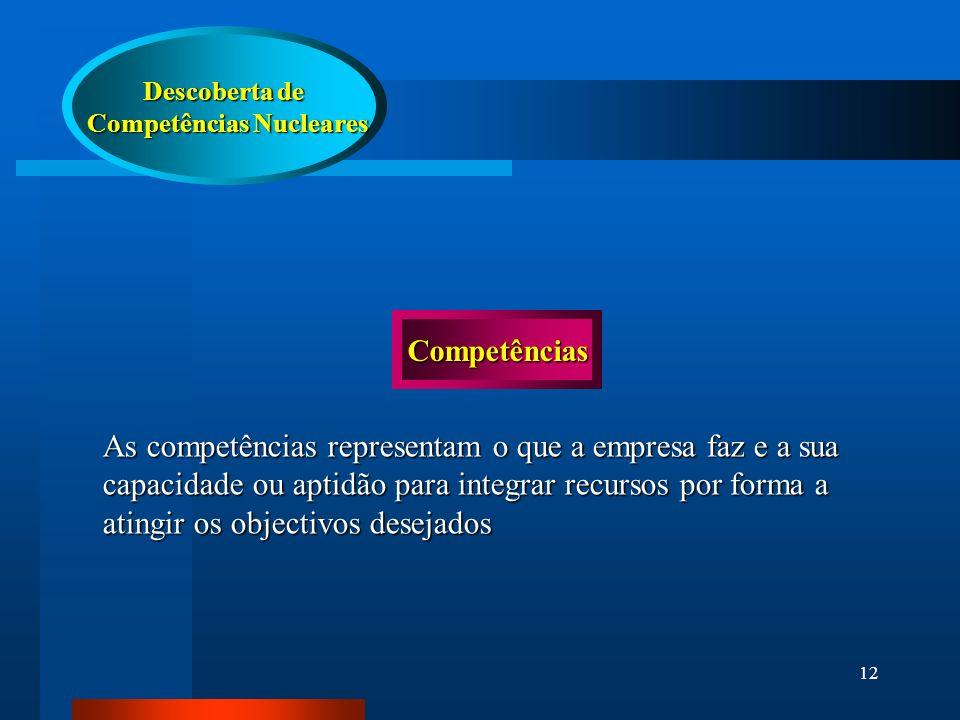 12 Descoberta de Competências Nucleares Competências Nucleares Competências As competências representam o que a empresa faz e a sua capacidade ou aptidão para integrar recursos por forma a atingir os objectivos desejados