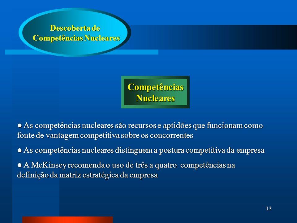 13 Descoberta de Competências Nucleares Competências Nucleares CompetênciasNucleares As competências nucleares são recursos e aptidões que funcionam como fonte de vantagem competitiva sobre os concorrentes As competências nucleares são recursos e aptidões que funcionam como fonte de vantagem competitiva sobre os concorrentes As competências nucleares distinguem a postura competitiva da empresa As competências nucleares distinguem a postura competitiva da empresa A McKinsey recomenda o uso de três a quatro competências na definição da matriz estratégica da empresa A McKinsey recomenda o uso de três a quatro competências na definição da matriz estratégica da empresa