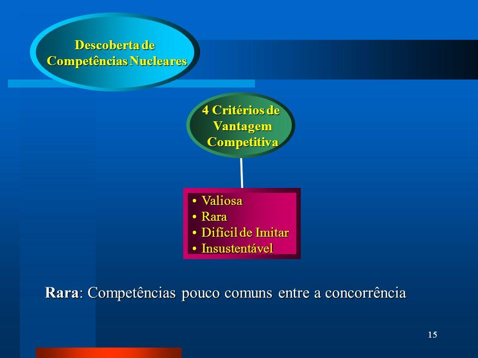 15 4 Critérios de Vantagem Vantagem Competitiva Competitiva ValiosaValiosa RaraRara Difícil de ImitarDifícil de Imitar InsustentávelInsustentável Descoberta de Competências Nucleares Competências Nucleares Rara: Competências pouco comuns entre a concorrência