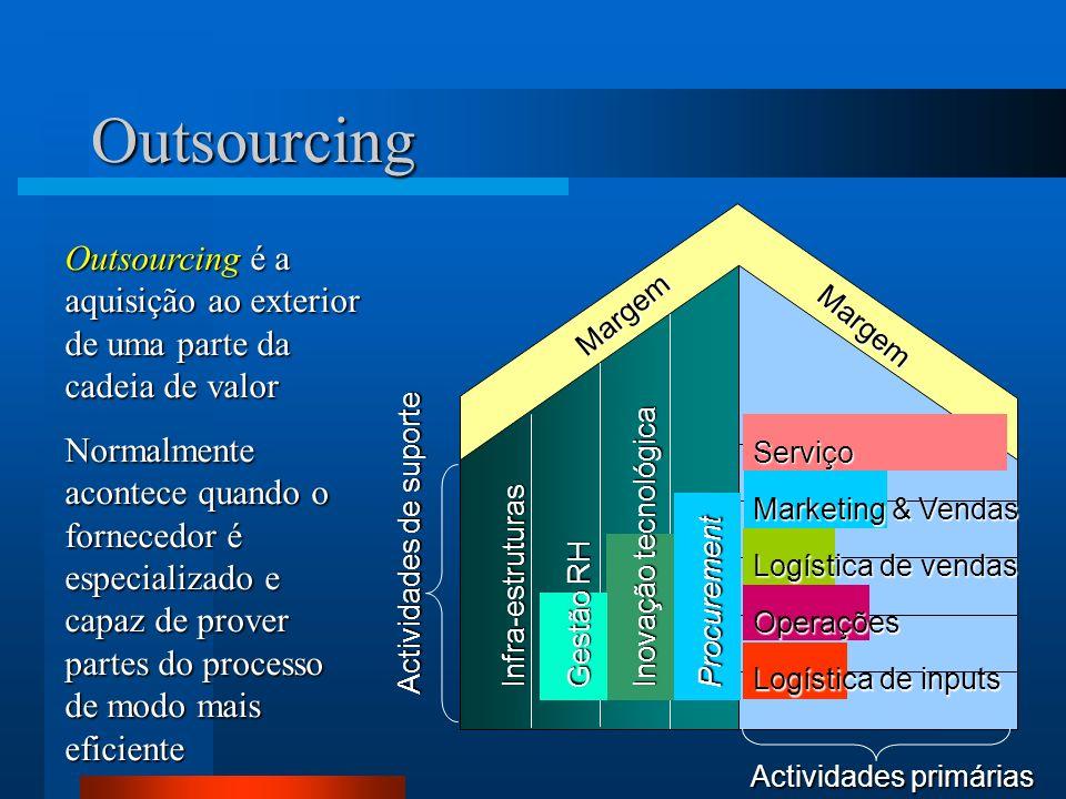 21 Margem Margem Actividades primárias Actividades de suporte Outsourcing Outsourcing é a aquisição ao exterior de uma parte da cadeia de valor Normalmente acontece quando o fornecedor é especializado e capaz de prover partes do processo de modo mais eficiente Serviço Marketing & Vendas Logística de vendas Operações Logística de inputs Infra-estruturas Gestão RH Inovação tecnológica Procurement