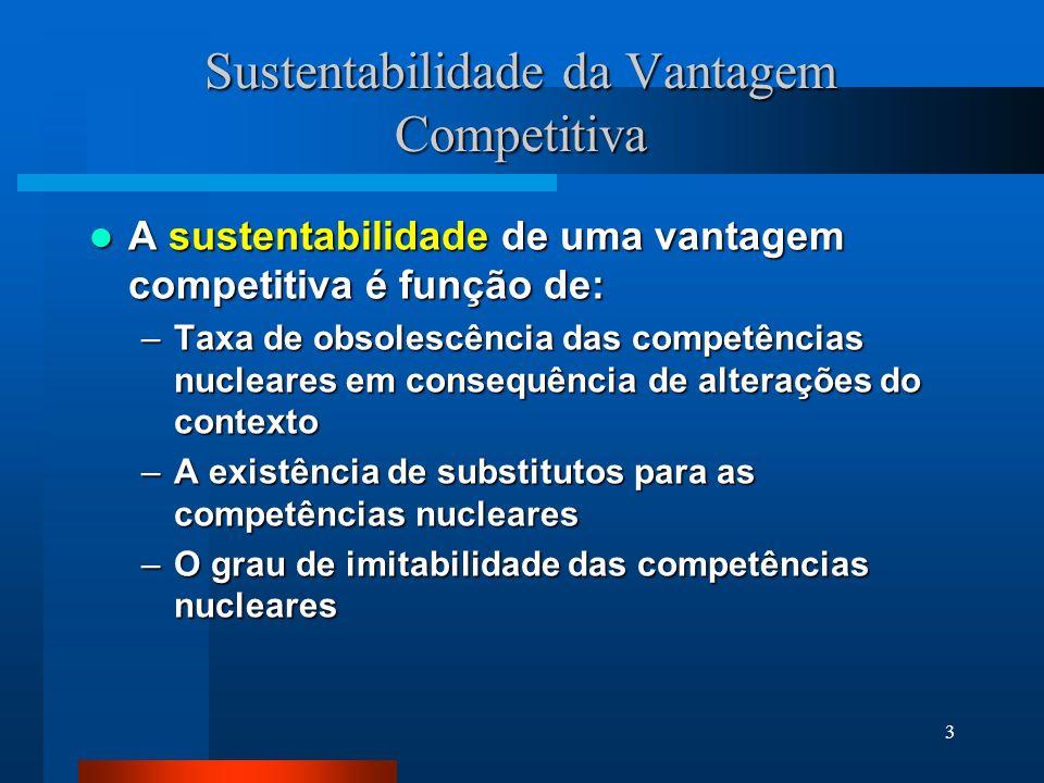 3 Sustentabilidade da Vantagem Competitiva A sustentabilidade de uma vantagem competitiva é função de: A sustentabilidade de uma vantagem competitiva é função de: –Taxa de obsolescência das competências nucleares em consequência de alterações do contexto –A existência de substitutos para as competências nucleares –O grau de imitabilidade das competências nucleares