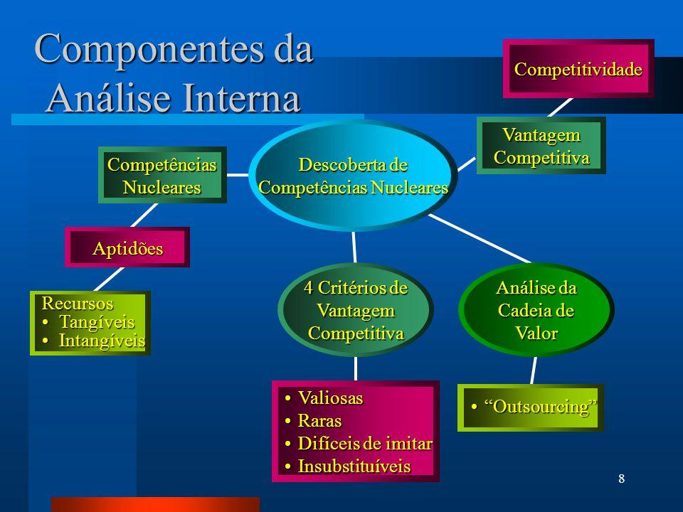 8 Componentes da Análise Interna Descoberta de Competências Nucleares Recursos TangíveisTangíveis IntangíveisIntangíveis Aptidões CompetênciasNucleares VantagemCompetitiva Competitividade 4 Critérios de VantagemCompetitiva ValiosasValiosas RarasRaras Difíceis de imitarDifíceis de imitar InsubstituíveisInsubstituíveis Análise da Cadeia de Valor OutsourcingOutsourcing