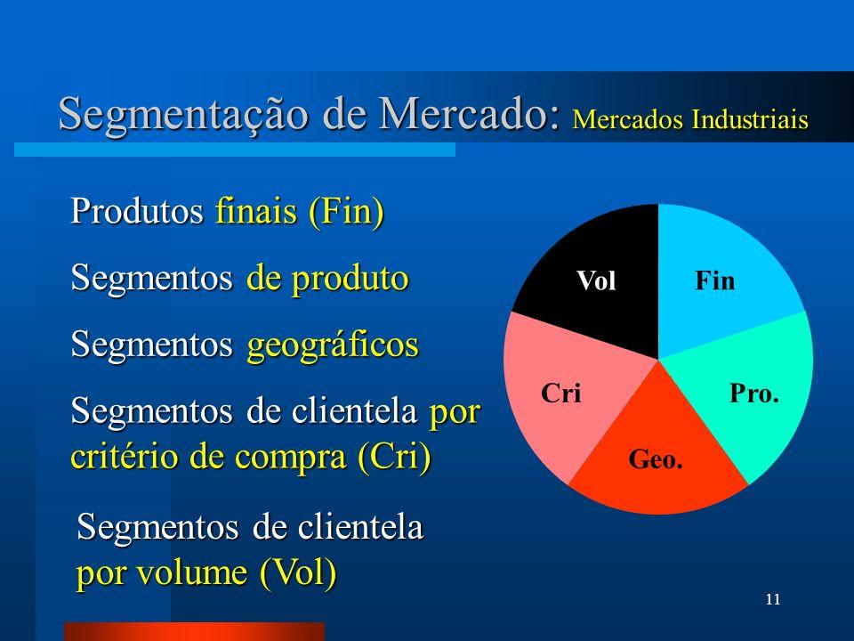 11 Segmentação de Mercado: Mercados Industriais IndustrialMarkets Produtos finais (Fin) Segmentos de produto Segmentos geográficos Segmentos de clientela por critério de compra (Cri) Segmentos de clientela por volume (Vol) Fin Pro.