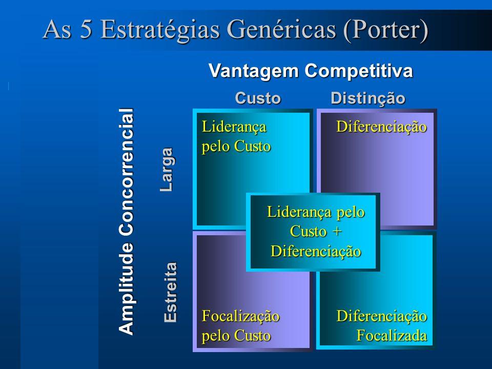 13 As 5 Estratégias Genéricas (Porter) Vantagem Competitiva Amplitude Concorrencial CustoDistinção Larga Estreita Liderança pelo Custo Diferenciação Focalização pelo Custo Diferenciação Focalizada Liderança pelo Custo + Diferenciação