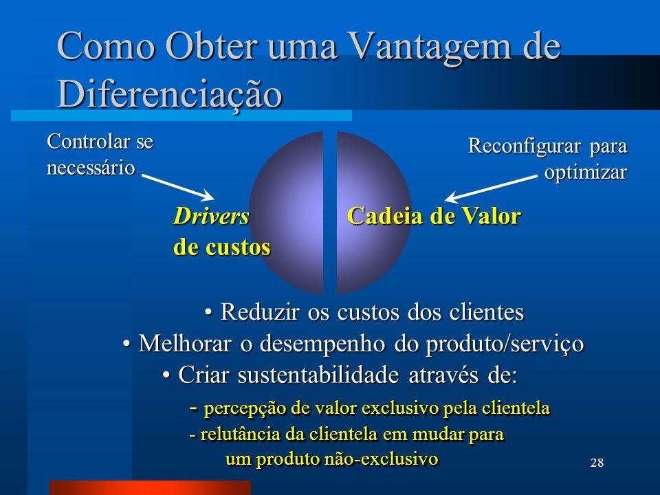 28 Como Obter uma Vantagem de Diferenciação Drivers de custos Cadeia de Valor Controlar se necessário Reconfigurar para optimizar - percepção de valor