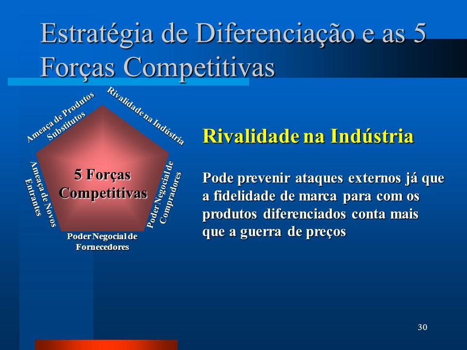30 Estratégia de Diferenciação e as 5 Forças Competitivas Rivalidade na Indústria Pode prevenir ataques externos já que a fidelidade de marca para com