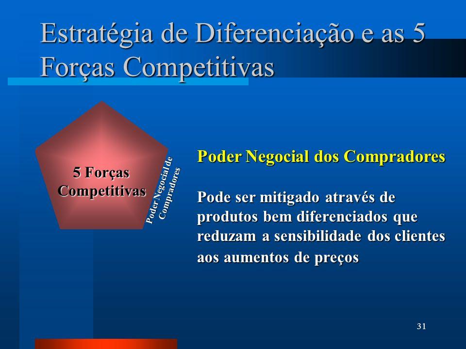 31 Estratégia de Diferenciação e as 5 Forças Competitivas Poder Negocial dos Compradores Pode ser mitigado através de produtos bem diferenciados que reduzam a sensibilidade dos clientes aos aumentos de preços Poder Negocial de Compradores Five Forces of Competition 5 Forças Competitivas