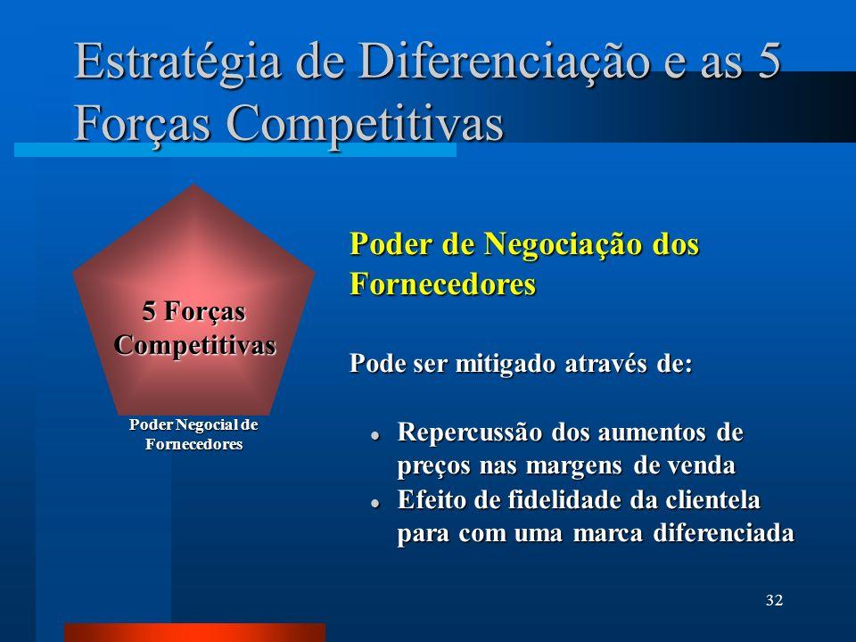 32 Estratégia de Diferenciação e as 5 Forças Competitivas Poder de Negociação dos Fornecedores Pode ser mitigado através de: l Repercussão dos aumentos de preços nas margens de venda l Efeito de fidelidade da clientela para com uma marca diferenciada Poder Negocial de Fornecedores 5 Forças Competitivas