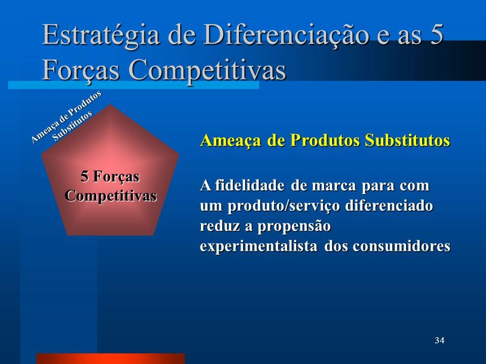 34 Estratégia de Diferenciação e as 5 Forças Competitivas Ameaça de Produtos Substitutos A fidelidade de marca para com um produto/serviço diferenciado reduz a propensão experimentalista dos consumidores Ameaça de Produtos Substitutos 5 Forças Competitivas