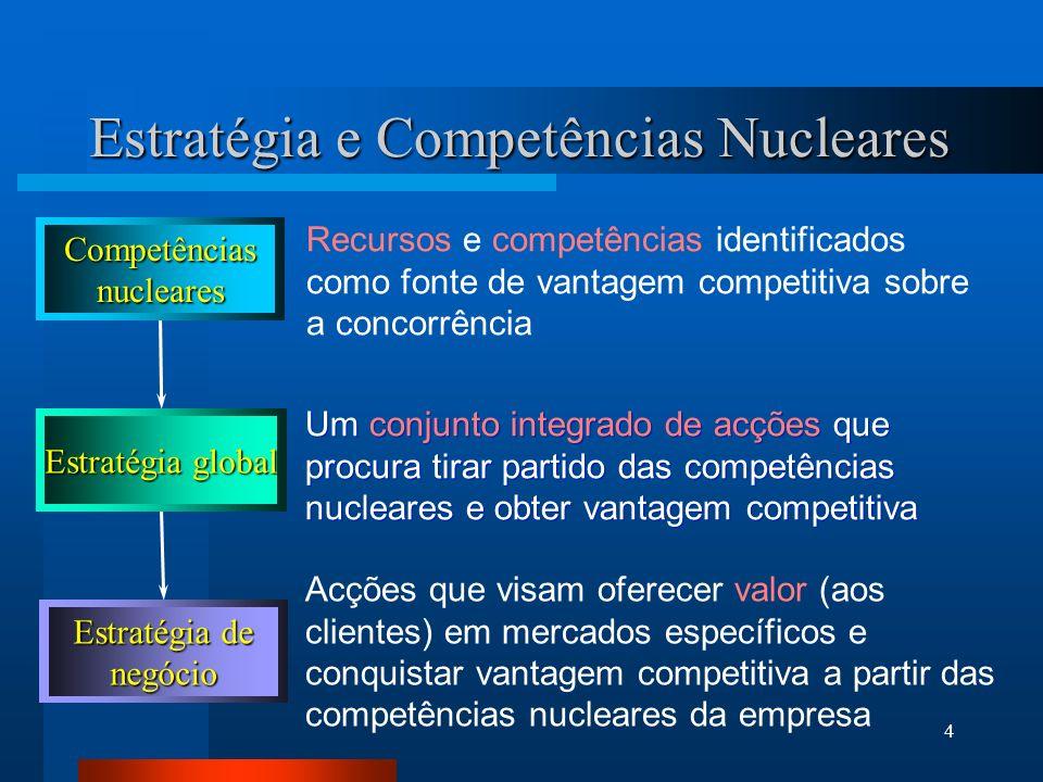 4 Estratégia e Competências Nucleares Recursos e competências identificados como fonte de vantagem competitiva sobre a concorrência Um conjunto integrado de acções que procura tirar partido das competências nucleares e obter vantagem competitiva Acções que visam oferecer valor (aos clientes) em mercados específicos e conquistar vantagem competitiva a partir das competências nucleares da empresa Estratégia de negócio Estratégia global Competênciasnucleares