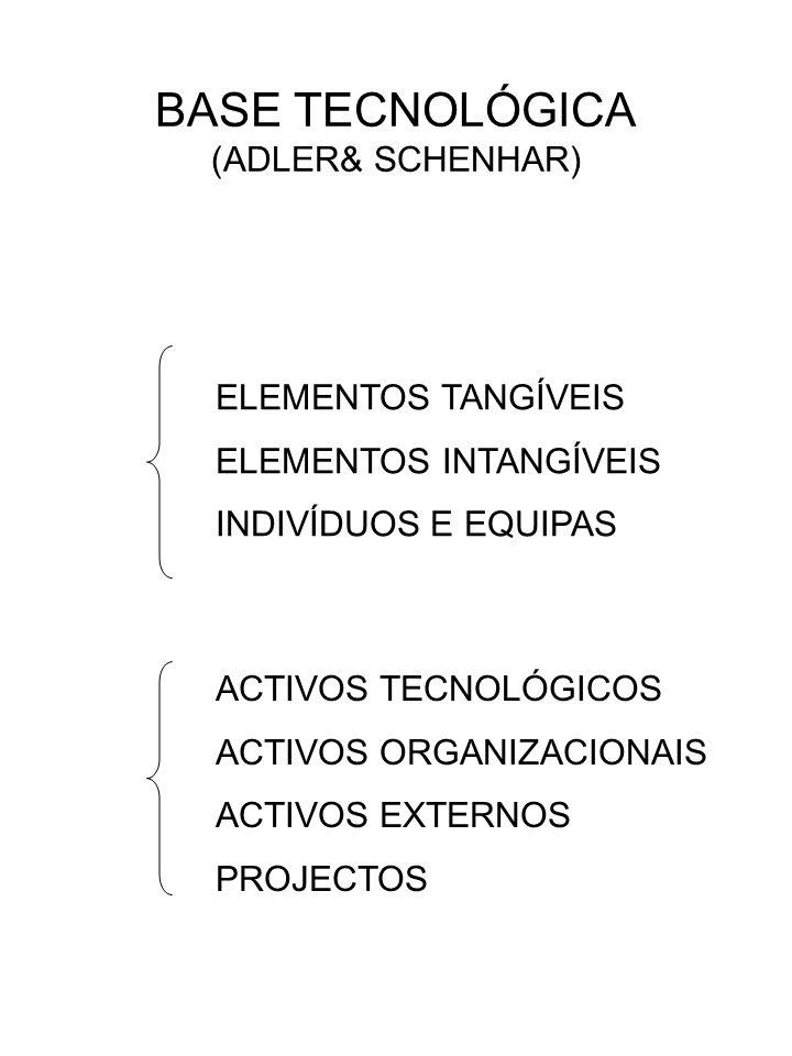 BASE TECNOLÓGICA (ADLER& SCHENHAR) ELEMENTOS TANGÍVEIS ELEMENTOS INTANGÍVEIS INDIVÍDUOS E EQUIPAS ACTIVOS TECNOLÓGICOS ACTIVOS ORGANIZACIONAIS ACTIVOS EXTERNOS PROJECTOS