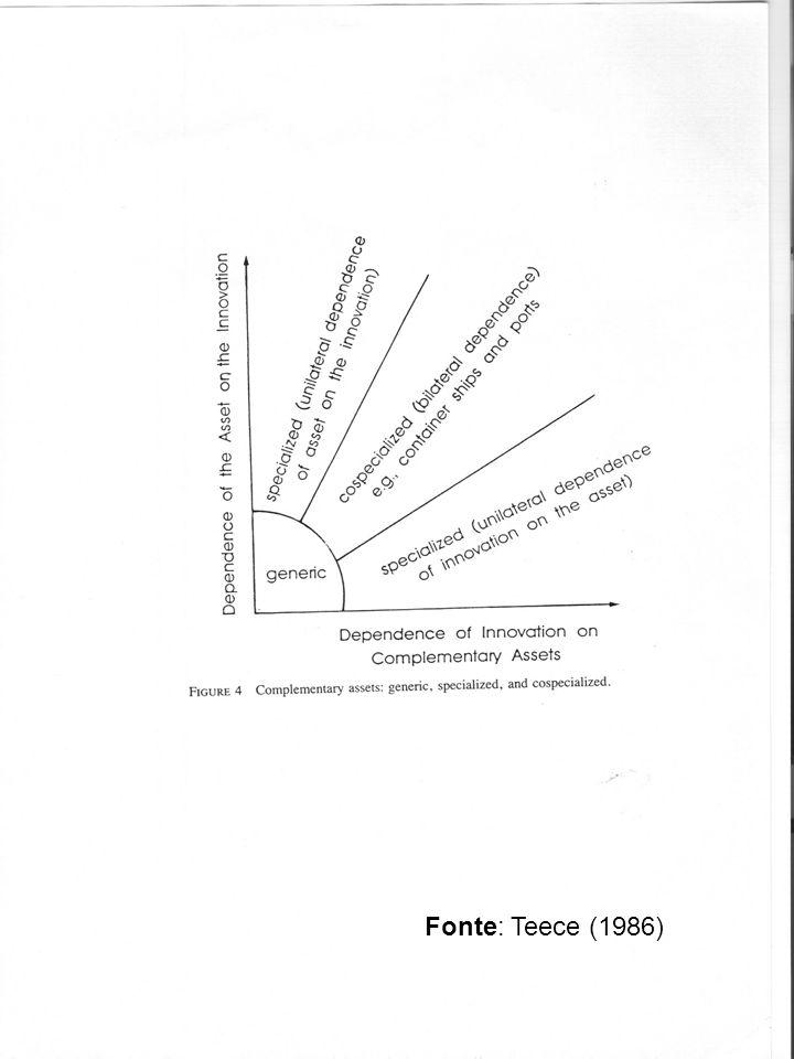 Fonte: Teece (1986)