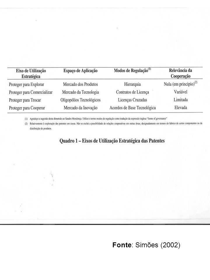 Fonte: Simões (2002)