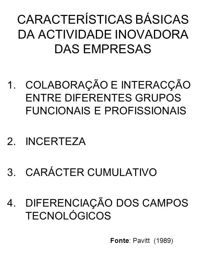 CARACTERÍSTICAS BÁSICAS DA ACTIVIDADE INOVADORA DAS EMPRESAS 1.COLABORAÇÃO E INTERACÇÃO ENTRE DIFERENTES GRUPOS FUNCIONAIS E PROFISSIONAIS 2.INCERTEZA 3.CARÁCTER CUMULATIVO 4.DIFERENCIAÇÃO DOS CAMPOS TECNOLÓGICOS Fonte: Pavitt (1989)