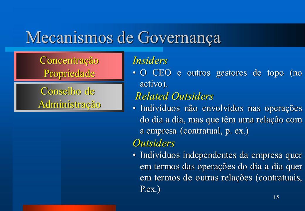 15 Mecanismos de Governança Conselho de Administração Insiders O CEO e outros gestores de topo (no activo).O CEO e outros gestores de topo (no activo)
