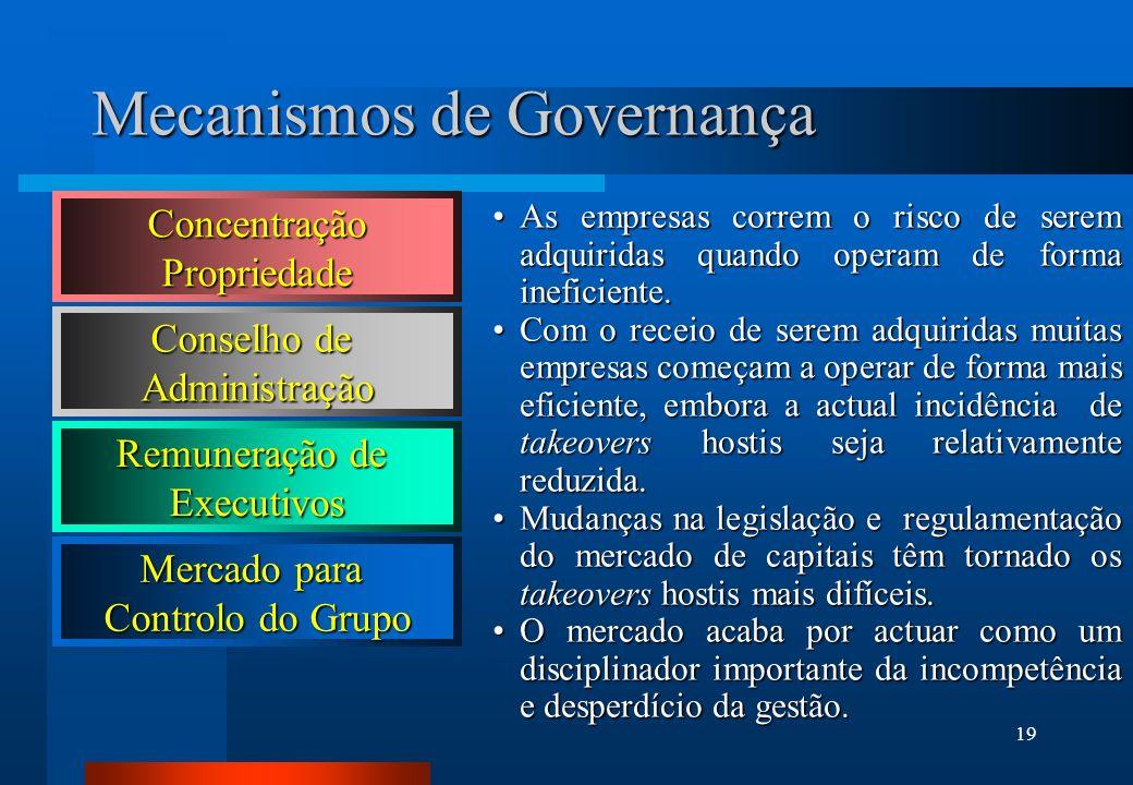 19 Mecanismos de Governança Mercado para Controlo do Grupo As empresas correm o risco de serem adquiridas quando operam de forma ineficiente.As empres