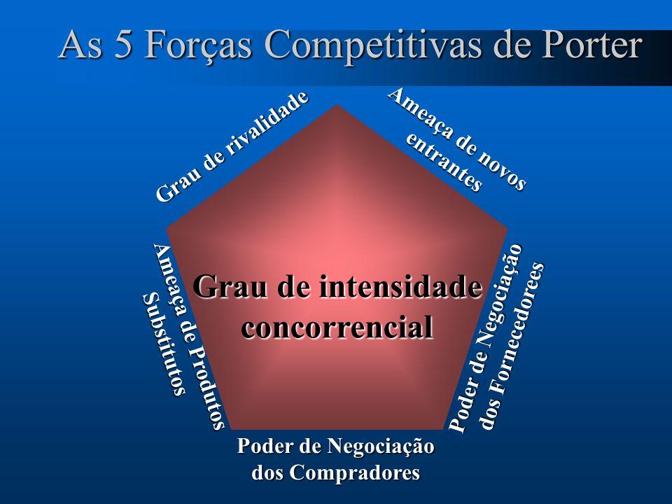 14 Ameaça de novos entrantes entrantes Poder de Negociação dos Fornecedorees Poder de Negociação dos Compradores Ameaça de Produtos Substitutos Grau d