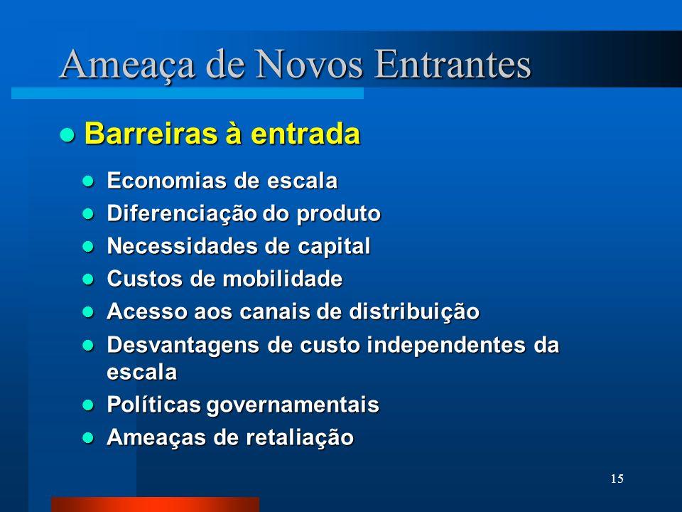 15 Ameaça de Novos Entrantes Barreiras à entrada Barreiras à entrada Economias de escala Economias de escala Diferenciação do produto Diferenciação do